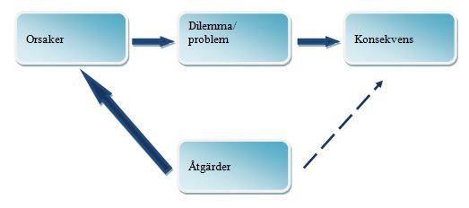 stödstruktur orsaker konsekvens